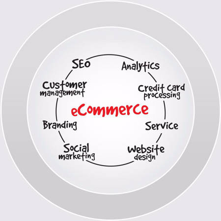 Picture for category E-commerce and Business Websites