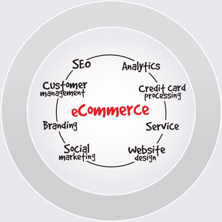 Picture for category E-commerce